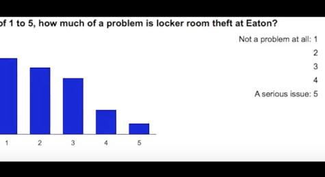 Locker room theft strikes Eaton