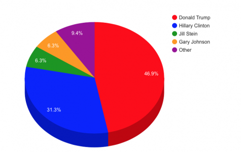 EHS 2016 Election Poll Results